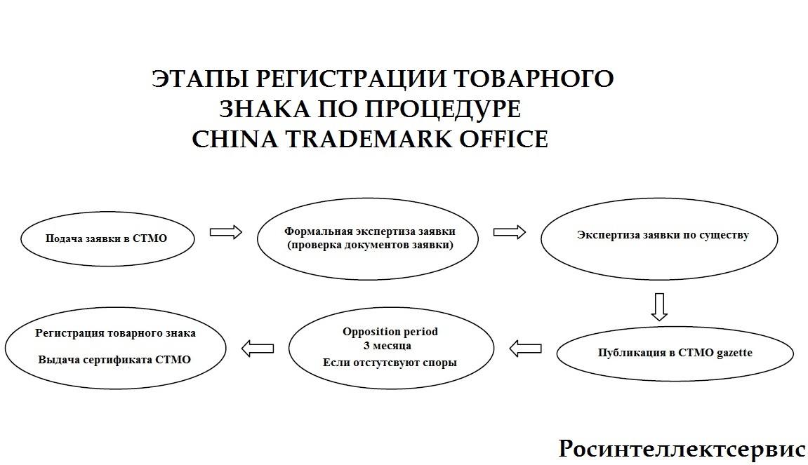Схема регистрации товарного знака в Китае